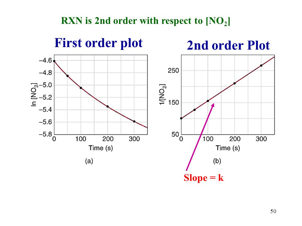 First order plot 2nd order Plot RXN is 2nd order with respect to [NO2]
